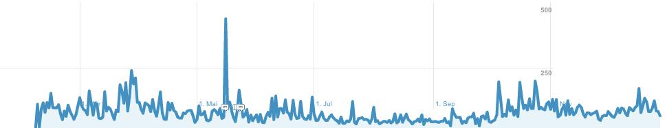 Besucherzahlen Pixelscheucher 2011