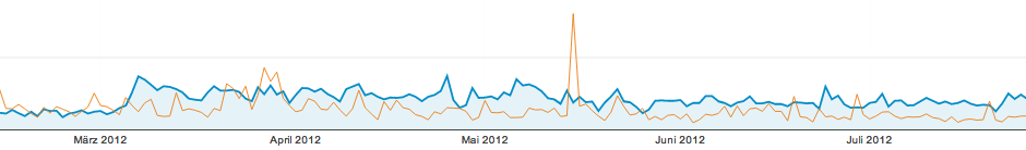 Analytics-Februar-August 2011 und 2012