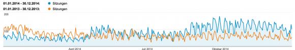 Besuchergraph Pixelscheucher.de 2013-2014